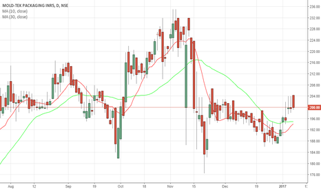 MOLDTKPAC Stock Price and Chart — NSE:MOLDTKPAC — TradingView