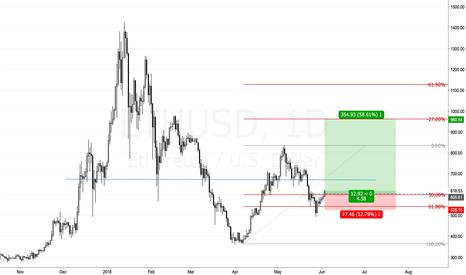 ETHUSD: Ready to profit on ETHUSD?