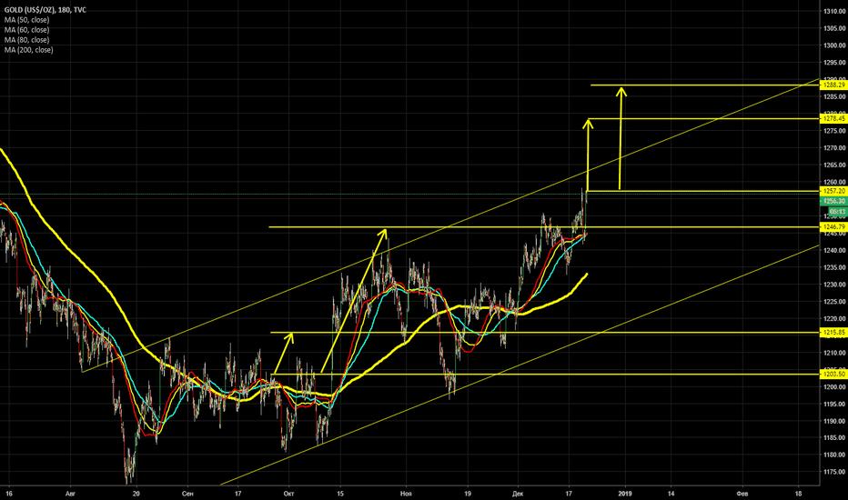 GOLD: buy