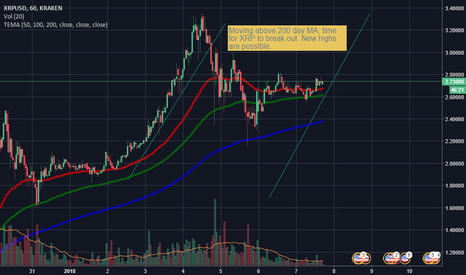 XRPUSD: XRP ready to break out into new highs?