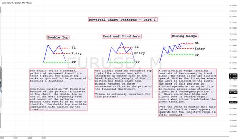 EURUSD: Reversal Chart Patterns - Part 1