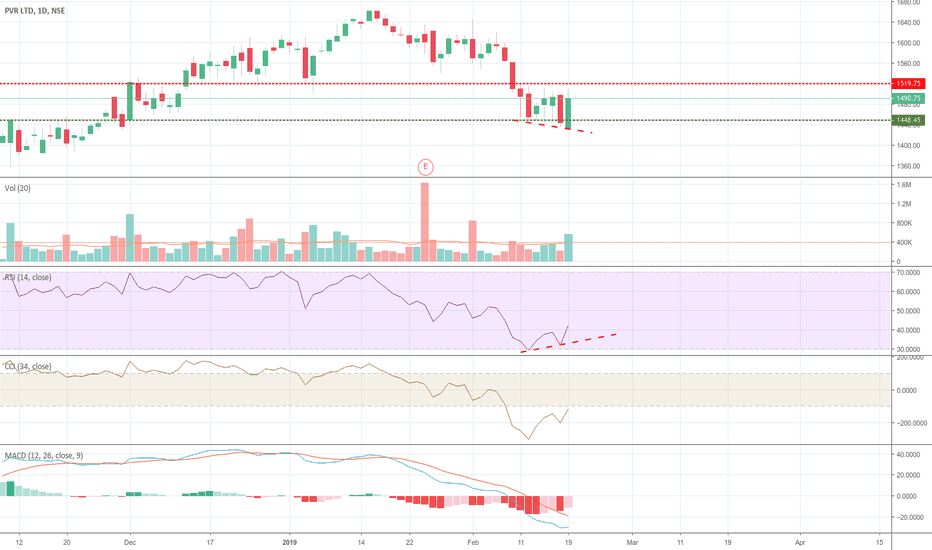 PVR: Positive Divergence and Bullish candle