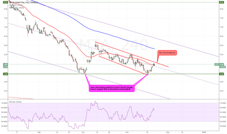 MTA: Arcelor Mittal building some tension to rallye up?