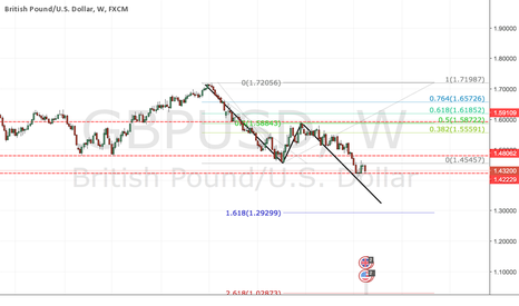GBPUSD: GBP/USD W1 ABCD?