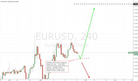 EURUSD: eu approaching VERY critical level..