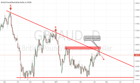 GBPAUD: GBPAUD Daily Descending Triangle False Break