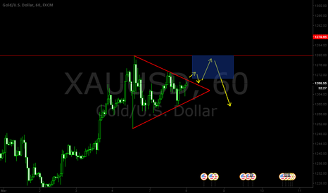 XAUUSD: GOLD 1H In A Flag Pattern. Buy At Breakout And Then Sell