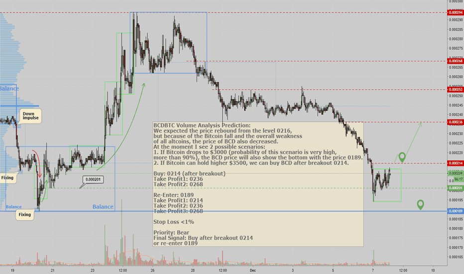 BCDBTC: BCDBTC Volume Analysis Prediction 12/07/2018