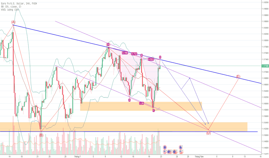 EURUSD: EUR /USD H4 21/7/2018