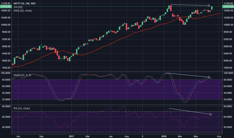 NIFTY: Bearish RSI and Stocastic Divergence on Nifty Weekly Chart