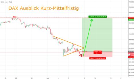 DAX: DAX Aussicht: Kurz-Mittelfristig (Stillhaltersicht, Terminmarkt)