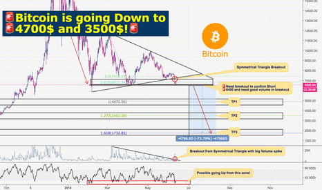 BTCUSD: Bitcoin: Live after Crash, Sell 6400 breakdown!