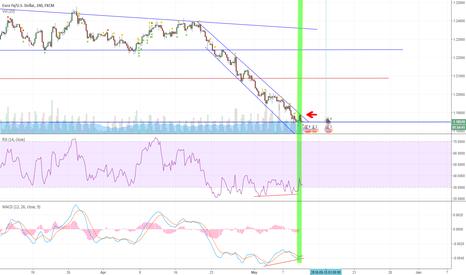EURUSD: Reversal Pattern - bullish divergence