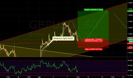 GBPUSD: GU Long after breakout correction 1.35200 Target