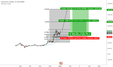 ETHUSD: Next leg of the ETHUSD saga