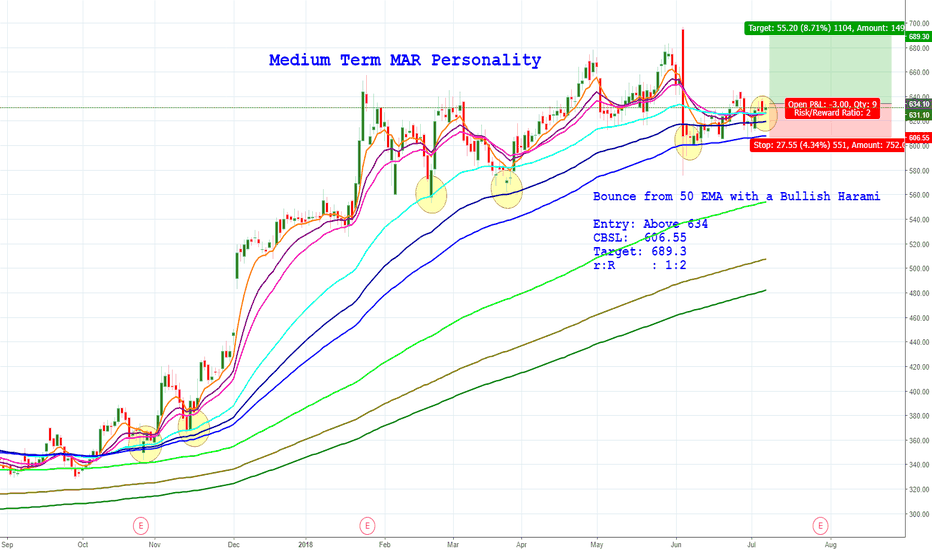 BIOCON: Medium Term MAR Personality
