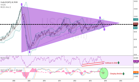 USOIL: Crude Oil Daily