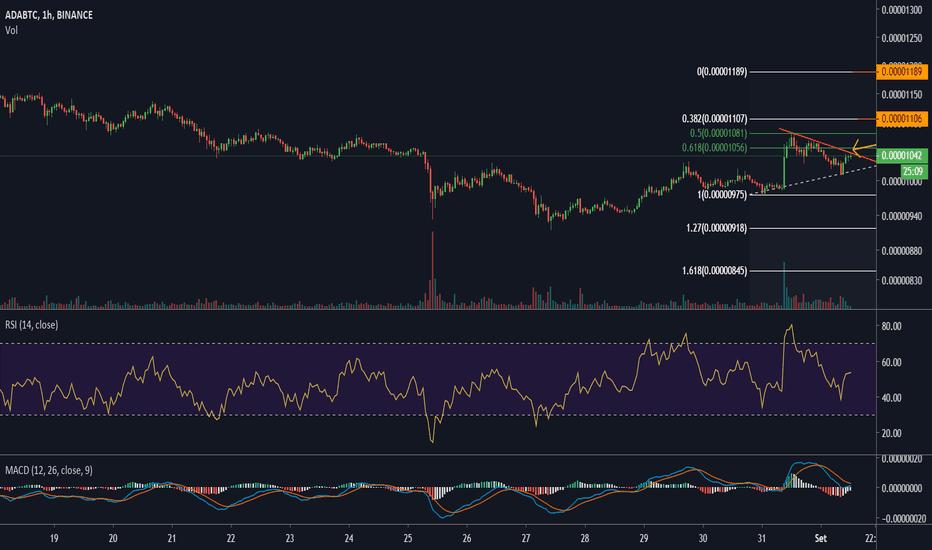 vista di trading ada btc