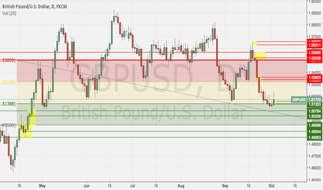 GBPUSD: GBPUSD Daily income trade S&D