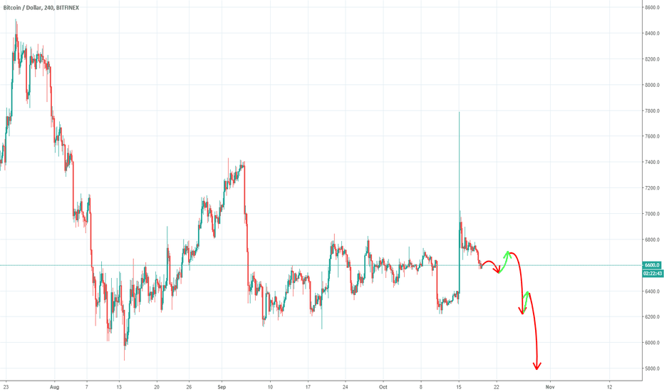 BTCUSD: Btc price movement till the end of the month