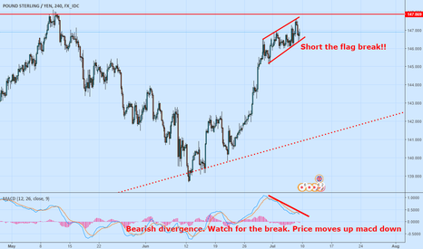 GBPJPY: Everything comes together here