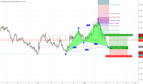 CADCHF: bullish cypher on cadchf