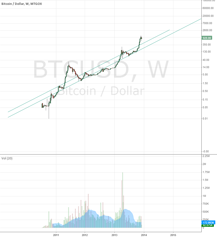 Bitcoin Long Term Log Chart