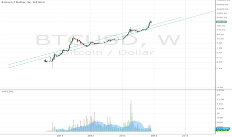 BTCUSD: Bitcoin Long Term Log Chart