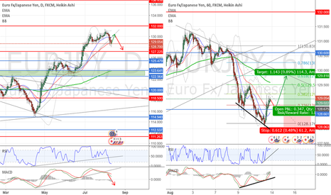 EURJPY: Go LONG after retracement
