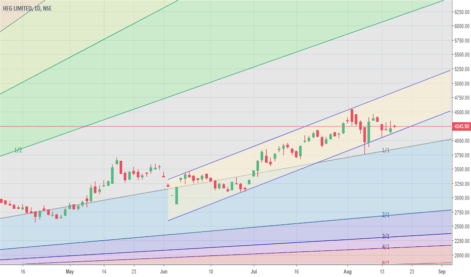 HEG: Consolidating in the lower side of the channel