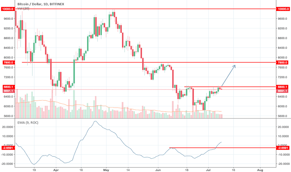 BTCUSD: Momentum Bullish Breakout to Target $7800 and $10,000 level.