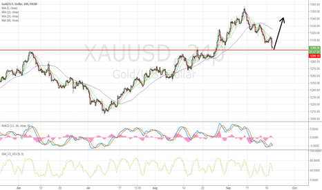 XAUUSD: Long Gold At This Price