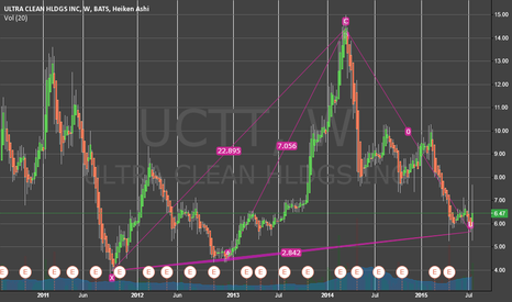 UCTT: Time to jump in
