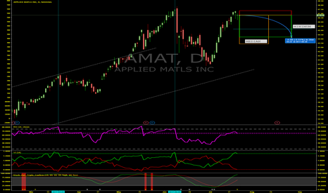 AMAT: Imminent Drop Ahead For Applied Materials (AMAT)