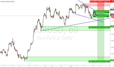 EURUSD: Short USD