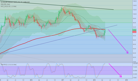 DXY: DXY in long term downtrend