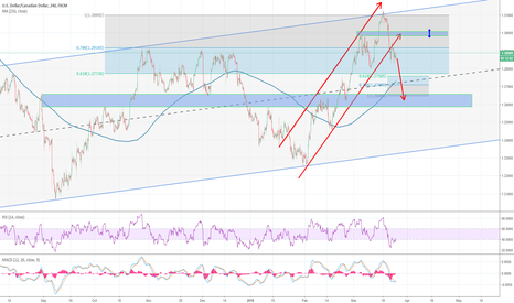 USDCAD: USDCAD looking to test 1.26 area with respect to 1.30