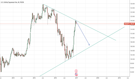USDJPY: Kind of Symmetrical Triangle ??