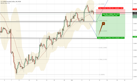 USDCAD: 32 : Sell with the daily gap open