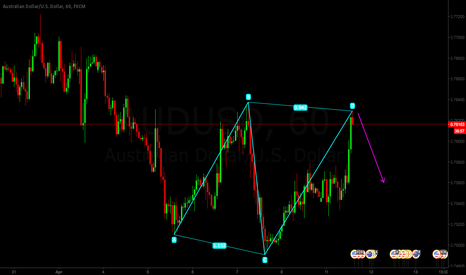 AUDUSD: AUDUSD just an idea