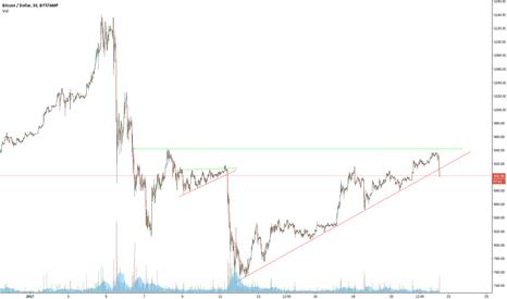 BTCUSD: bitcoin sell signal