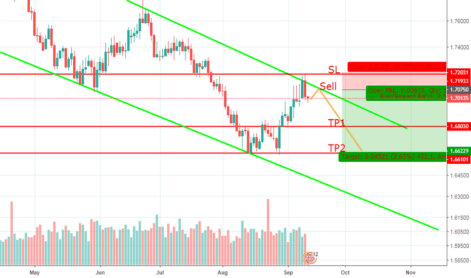 GBPCAD: Sell on rejection