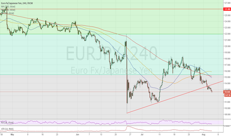EURJPY: Downtrend may be resuming.