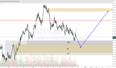 NZDCAD: NZDCAD carefull with that support level, may fake break it