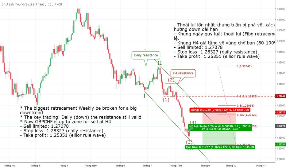 GBPCHF: GBPCHF - giá xuống theo quy tắc sóng