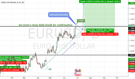 EURUSD: Fundamentals are no good for this pair anymore