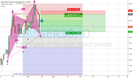 GER30: Updated DAX30 Germany 30 Short