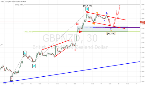 GBPNZD: GBPNZD long setup wave iv forming