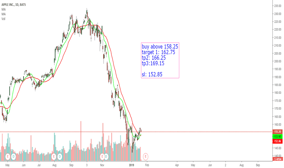 AAPL: long only if above