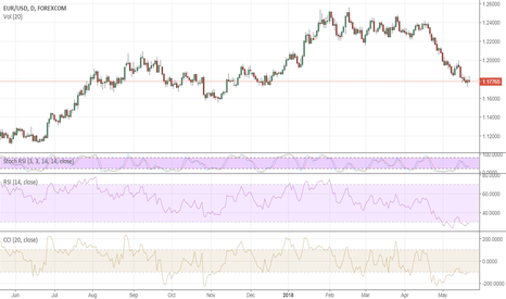 EURUSD: Dollar bullish trend remains intact